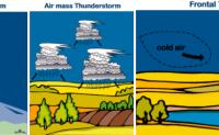 为什么夏天的雷电更强,更多?雷电有几种类型?雷暴的形成条件是什么?雷暴是怎么形成的?为什么会打雷闪电?